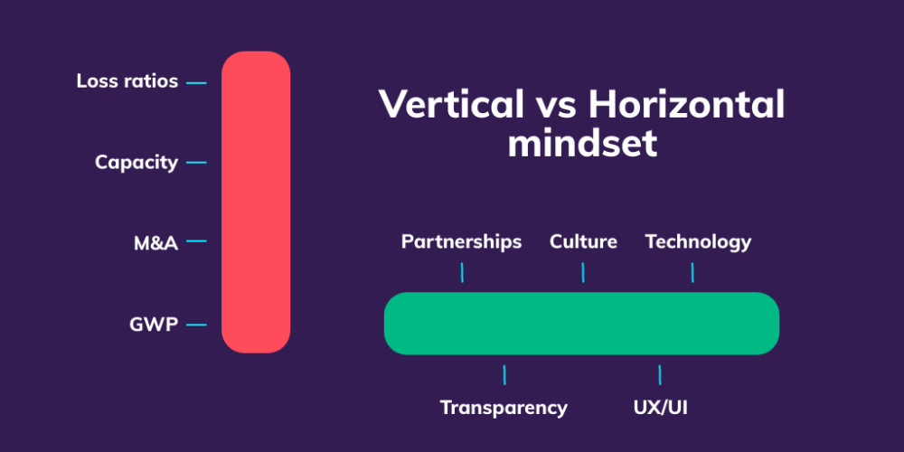 Vertical vs horizontal business mindset
