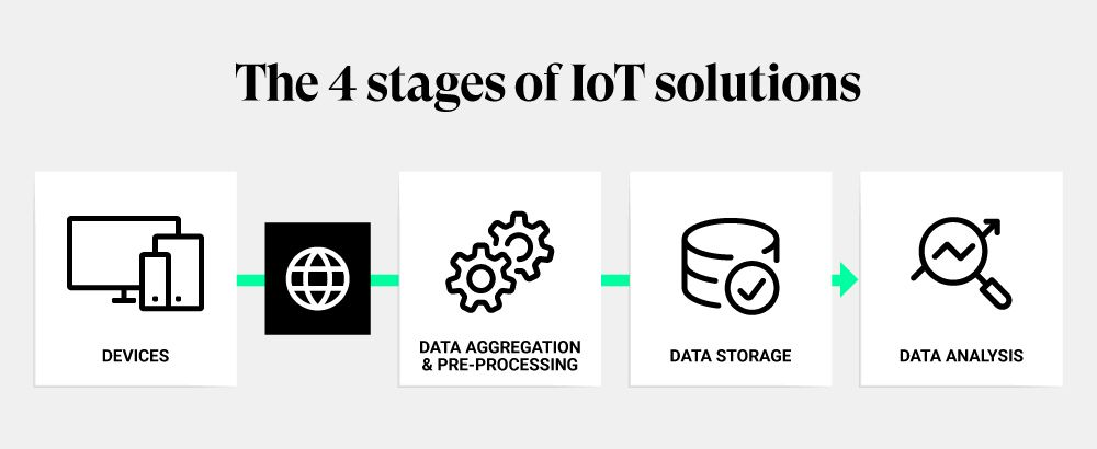 The four stages of IoT