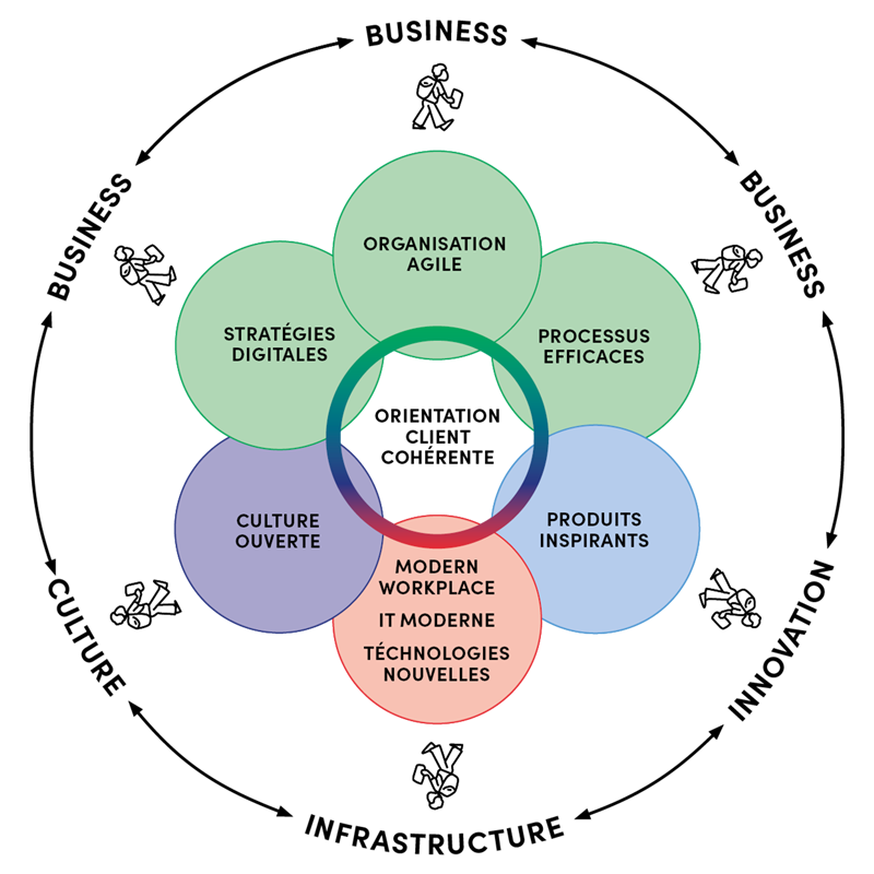 Modèles des compétences numériques de Digicomp - 7 champs d'action