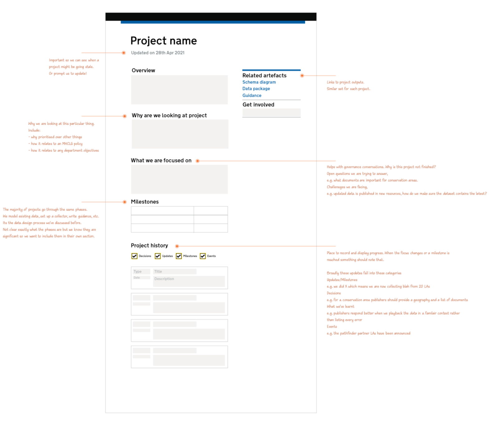 Image showing a Digital Land project page