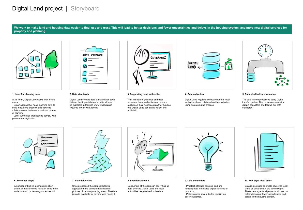 Storyboard explaining processes for pathfinders workshops
