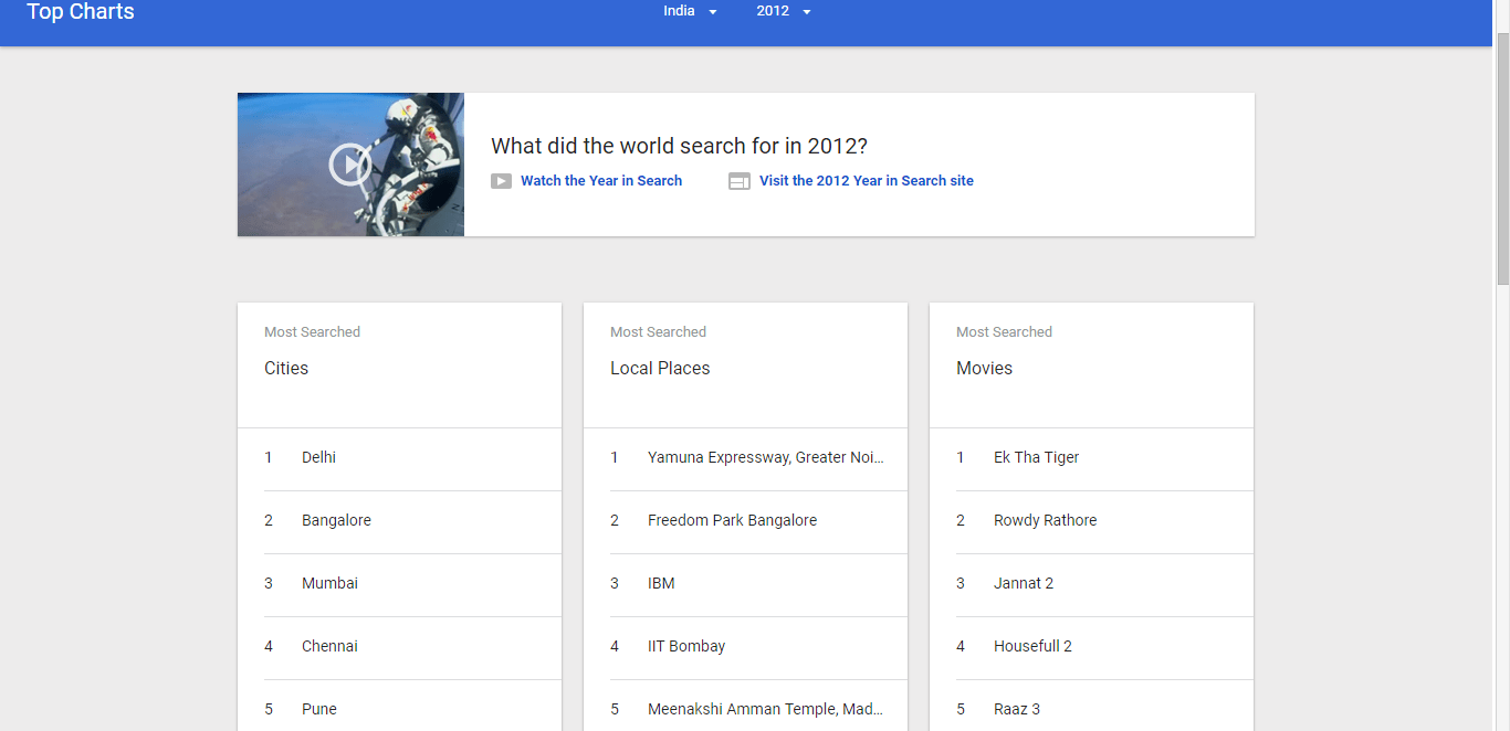 Year based Search