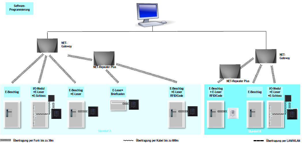 Glutz eAccess Diagramm Lokales System