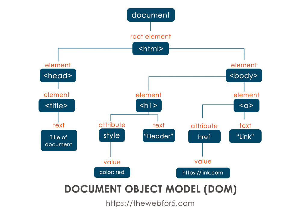 The Document Objet Model for the above html document