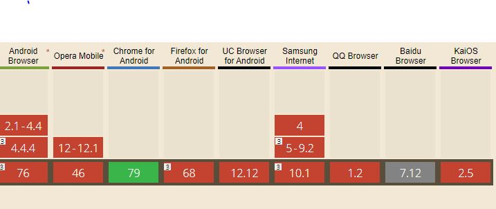 Browser compatibility of web share api for mobile phones