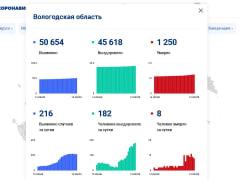 216 человек заразились коронавирусом за сутки на Вологодчине