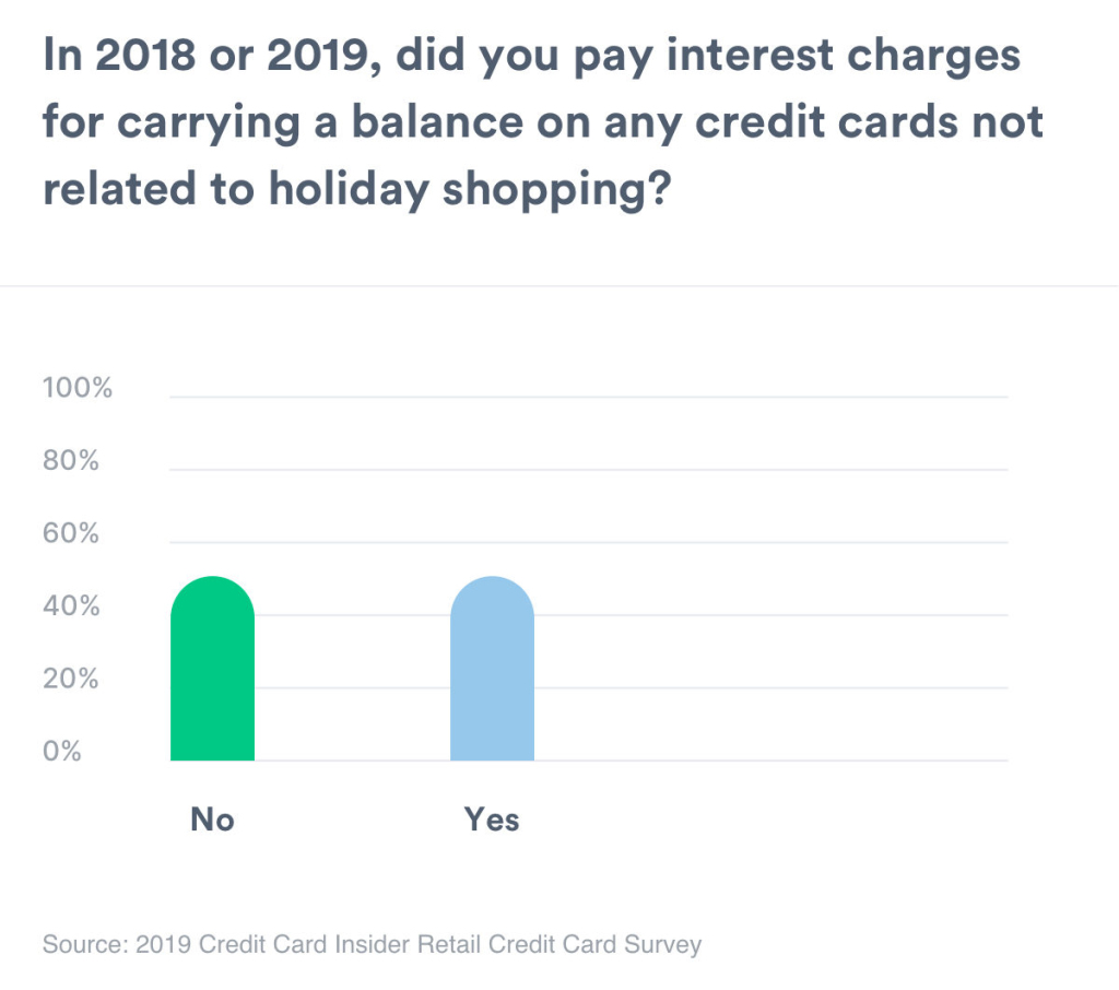 A chart that shows 50% of respondents have carried a balance on a credit card in 2018 or 2019.