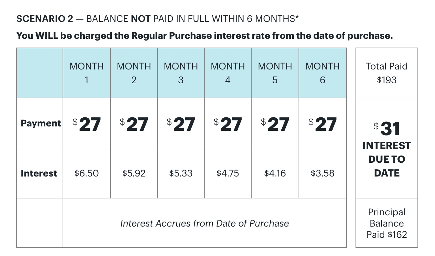 Scenario 2: You fail to pay off the deferred balance over six months because you only pay $27 per month, for a total of $162.