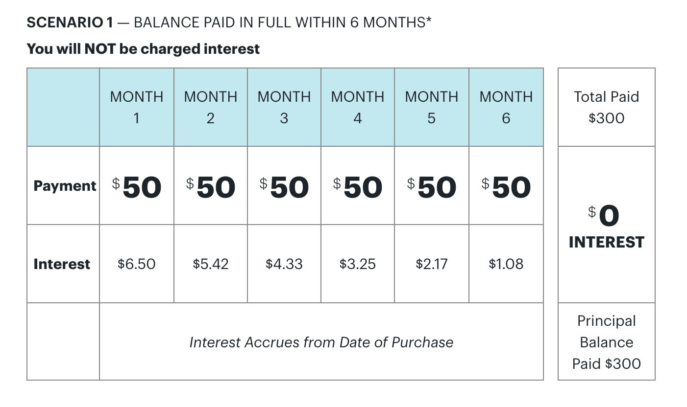 Scenario 1: You pay off the deferred balance with equal monthly payments of $50 over six months, for a total of $300.