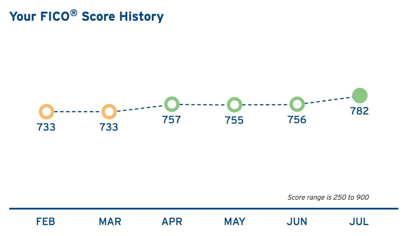 Citi's FICO Credit Score History.
