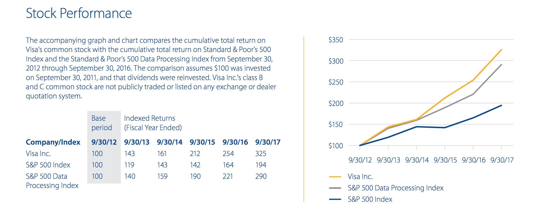 Visa stock 2012–2017.