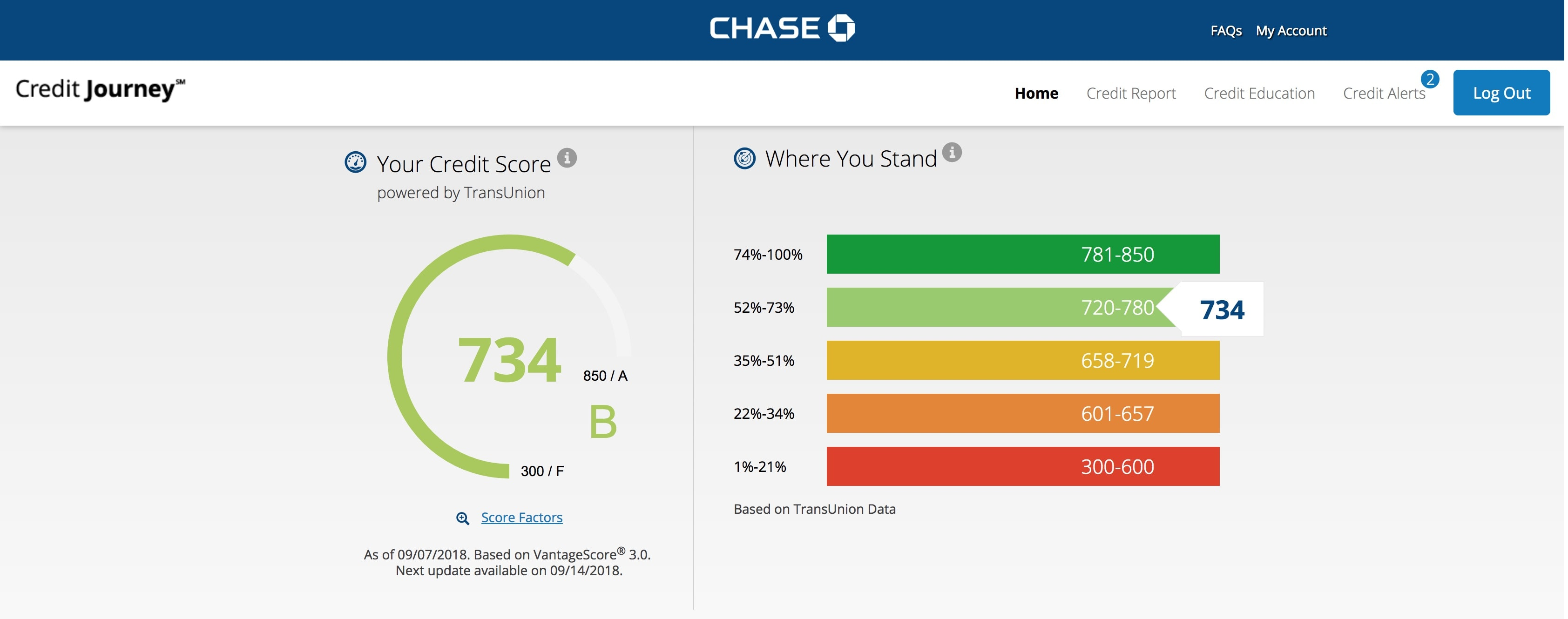 Credit Journey by Chase.