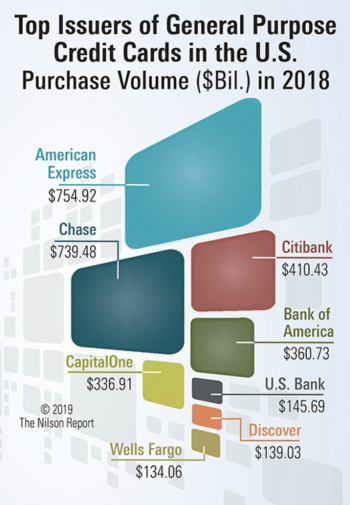 Largest credit card companies by purchase volume