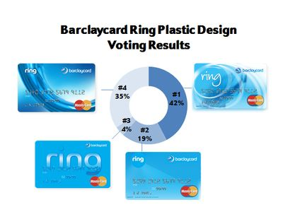New Barclaycard Ring designs.