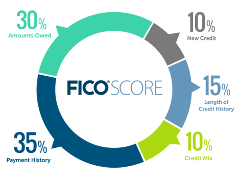 FICO Score vs. Credit Score: What's the Difference?