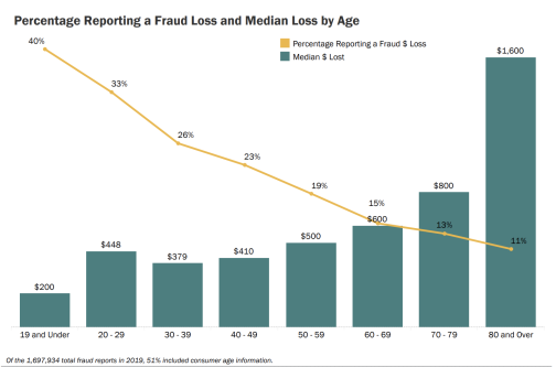 Percentage Reporting a Fraud Loss and Median Loss by Age