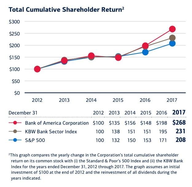 Bank of America stock history