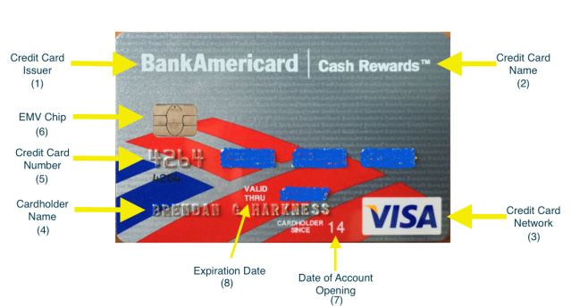 Anatomy of a Credit Card: Cardholder Name, Number, Network, and More