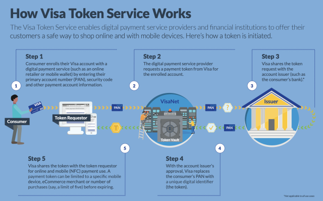 How tokenization works