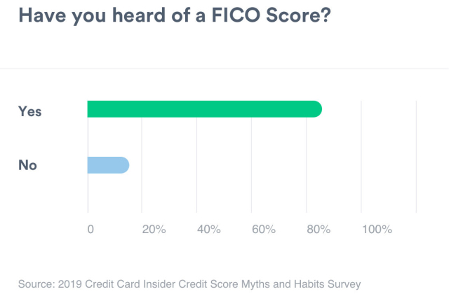 A bar graph showing the amount of people that have heard of a FICO score. Yes measures 86%. No measures 14%.