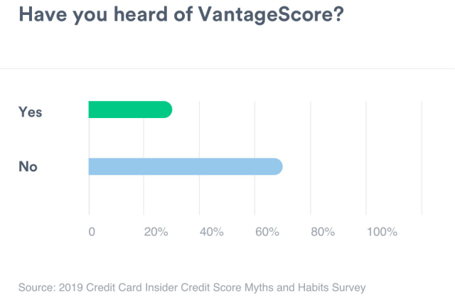 A bar graph showing the amount of people that have heard of VantageScore. Yes measures 30%. No measures 70%