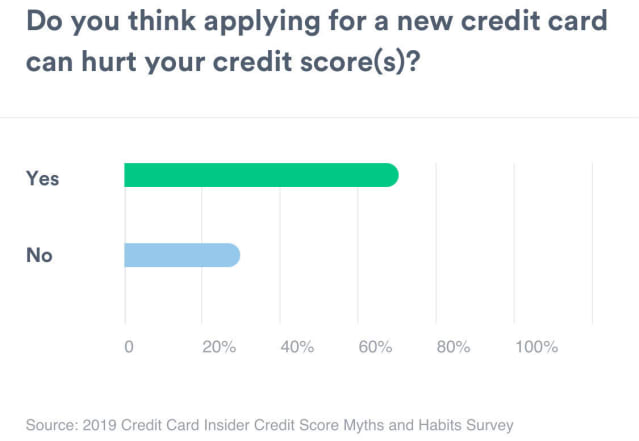 A bar graph showing the amount of people who think applying for a new credit card hurts credit scores. Yes measures 73% while No measures 27%.