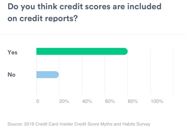 A bar graph showing whether or not people think credit scores are included on credit reports. Yes measures 79%. No measures 21%