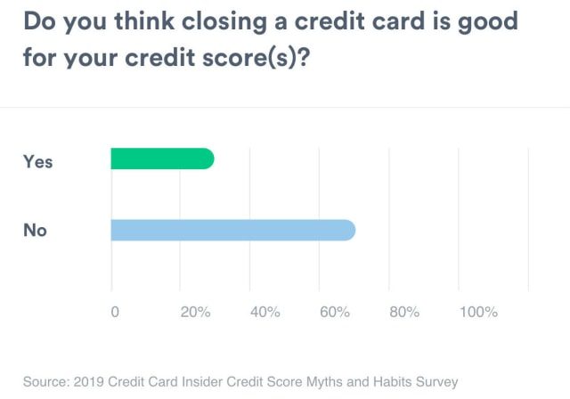 A bar graph showing the amount of people that thinks closing credit cards are good for credit scores. Yes measures 29%. No measures 71%