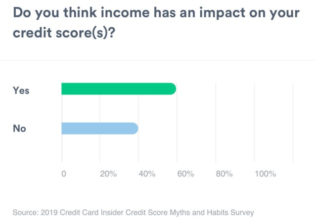 A bar graph showing the amount of people that think your income has an impact on your credit scores. Yes measures 61%. No measures 38%.