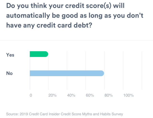A bar graph showing the amount of people that think a person has good credit scores as long as a person has no credit card debt. Yes measures 24%. No measures 76%.