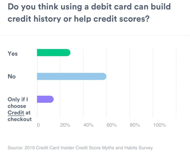 A bar graph showing the amount of people that thinks a debit cards help credit scores. Yes measures 27%. No measures 58%. Only if I choose