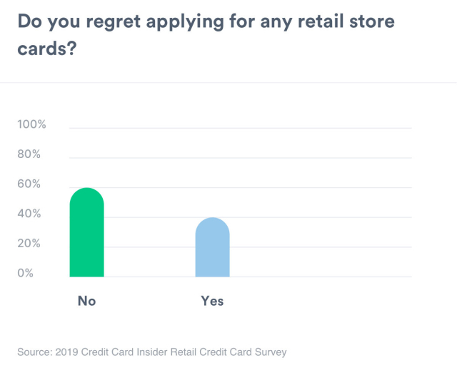 A chart showing whether people regret applying for a retail store credit card