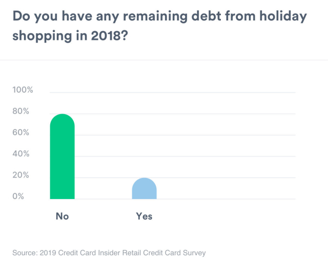Chart that shows remaining debt for holiday shopping in 2018.