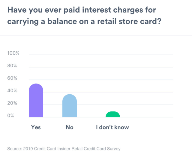 A chart that shows if people have paid interest on a store credit card