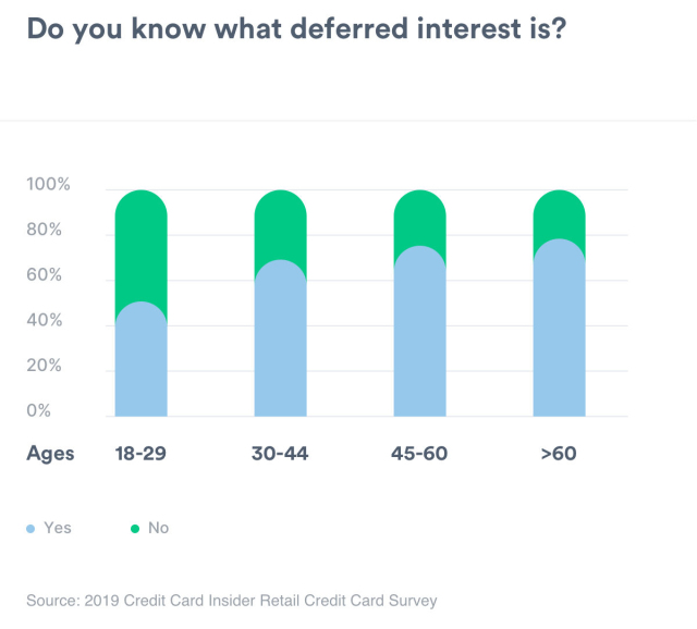 A chart showing understanding of deferred interest by age group