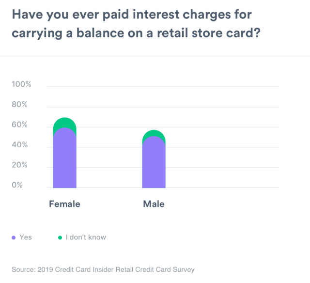 A chart displaying whether a person has paid interest on retail store credit cards broken down by male versus female