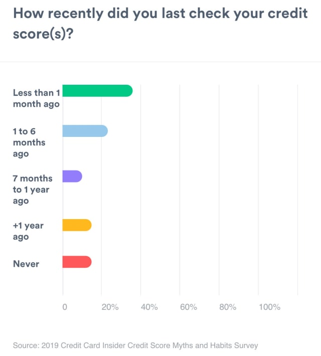 A bar graph showing how recently people last checked their credit scores. Less than 1 month ago measures 37%. 1 to 6 months ago measures 23%. 7 months to 1 year ago measures 10%. More than 1 year ago measures 14%. Never measures 16%.