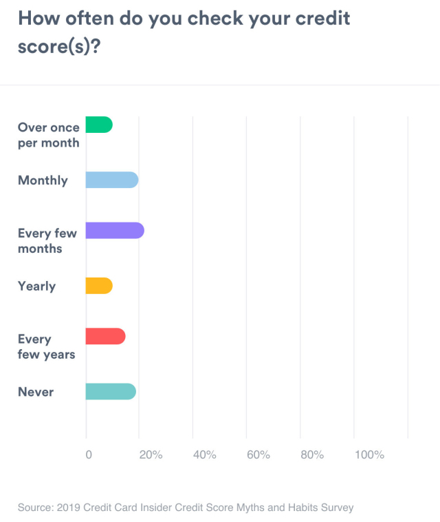 A bar graph showing how often people check their credit scores. More than once per month measures 10% Monthly measures 21%. Every few months measures 24%. Yearly measures 13%. Every few years measures 15%. Never measures 18%.