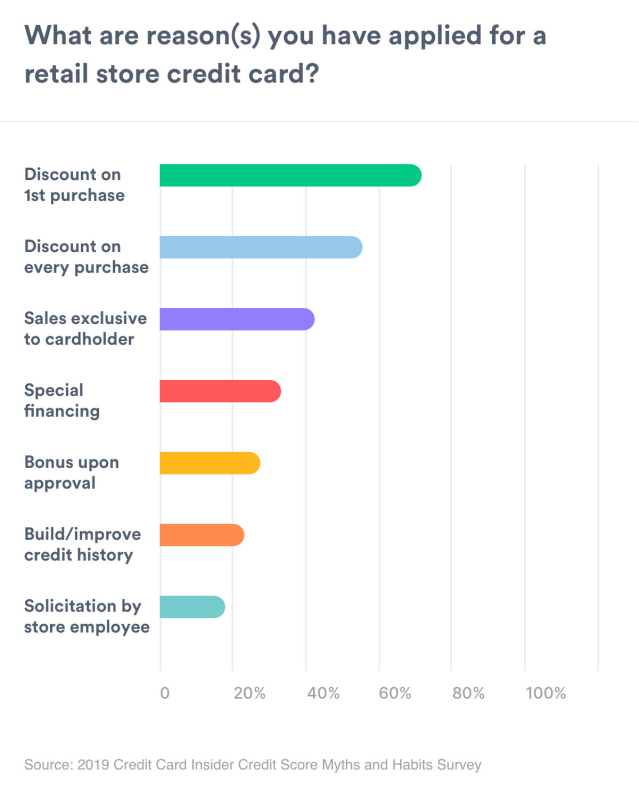 A chart that shows the reasons people were inclined to sign up for a retail store credit card