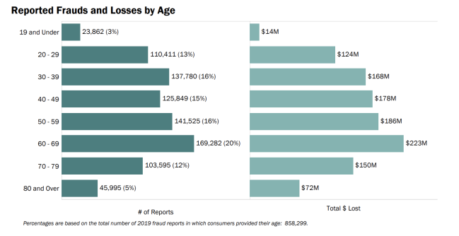 Reported Frauds and Losses by Age