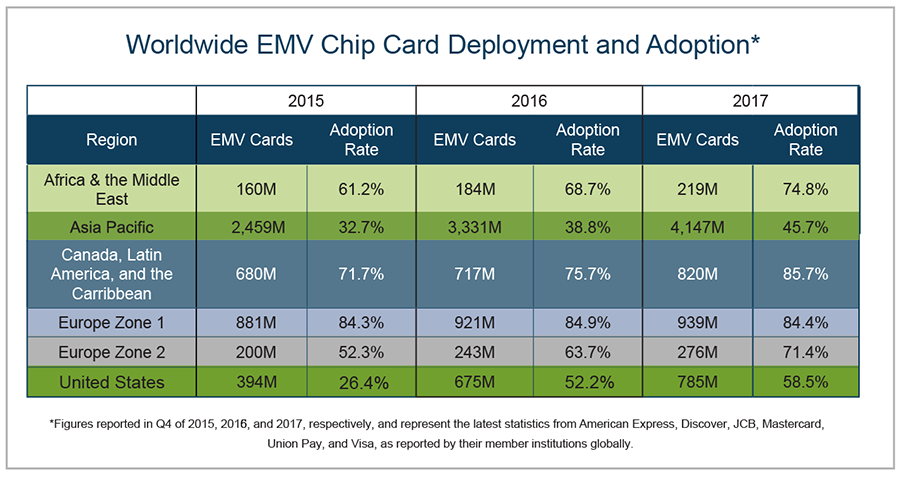 EMV Chip Card Deployment. Image credit: EMVCo
