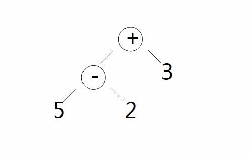 Swift Operators Precedence and Associativity