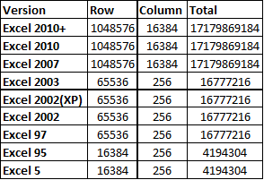 How many sheet,cells,rows and columns in one Excel