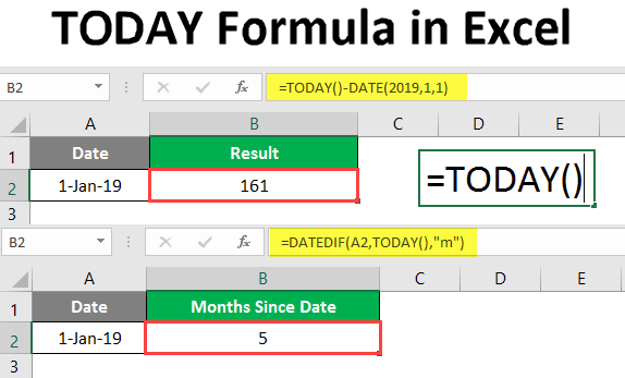 How to use Today's Date With Worksheet in Excel