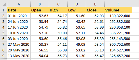How to Use Volatile Functions in excel