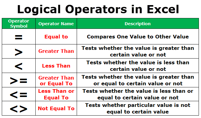 How To Using logical operators and functions in Excel