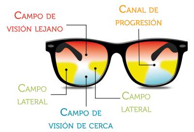 9b355e8dc0 Los lentes progresivos o multifocales son lentes graduados destinados a  corregir varios tipos de visión, con un campo de visión variable  distribuido ...