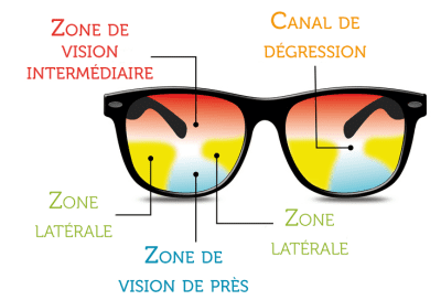 Conception d'un verre mi-distance
