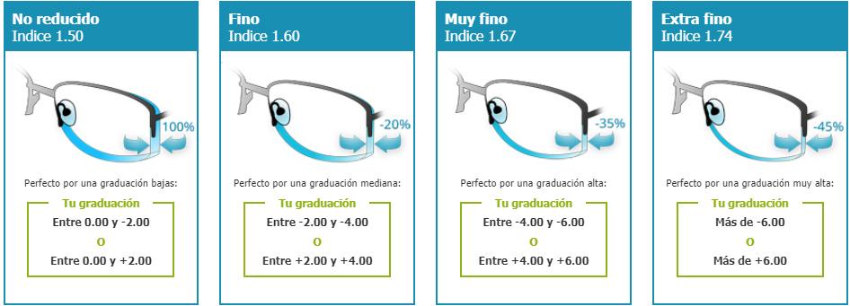 los de cristales Indice de Optic gafas Direct grosor de FwtaxdnRa e76dbbb64b56