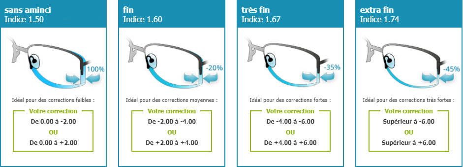 les ventes chaudes dernière conception dernière sélection Indice d'amincissement des verres de lunettes - Direct Optic